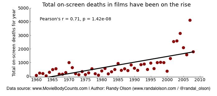 Przemoc w kinie. Czy kino jest coraz brutalniejsze?