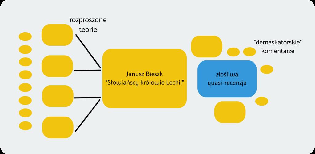 Struktura teorii spiskowych